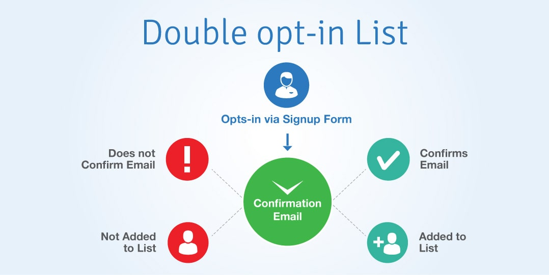 What Is Double Opt-in Process