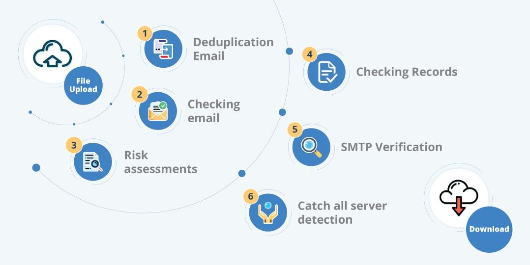 Image result for bulk email verification process