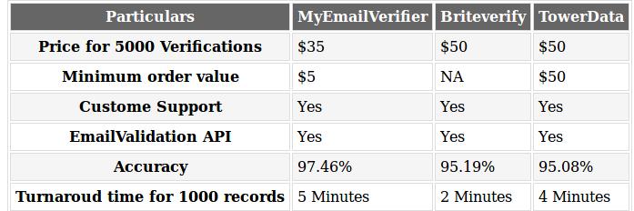 Bulk Email Verifier - MyEmailVerfier - GrowthHackers