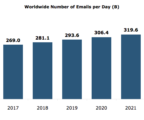 Number of Emails per day