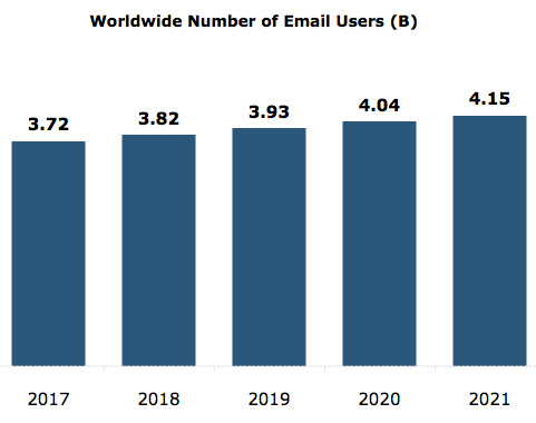 Number of Emails per user
