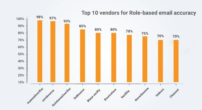 Top 10 vendors for Role Based email addresses