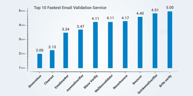 Top 10 Fastest Email validation services