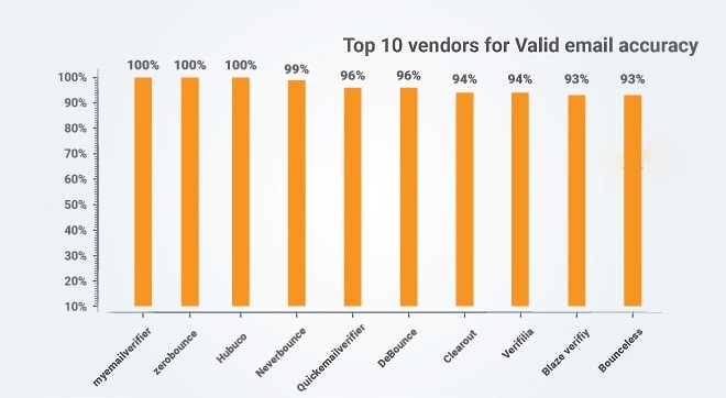 Top 10 email verifiers for valid emails