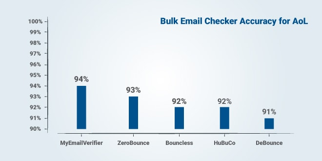 Top 5 accurate Email Verification Services For AoL