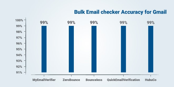 Top 5 accurate bulk email checker services for Gmail