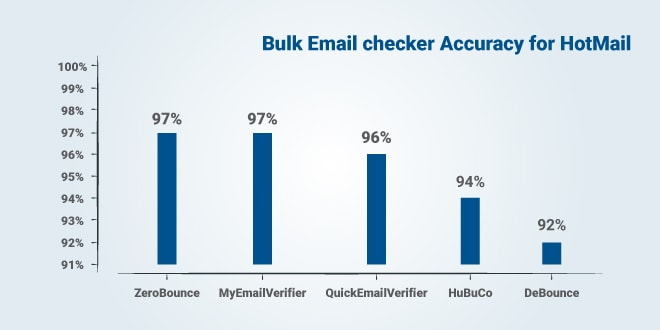 Top 5 Accurate Email Servcies for HotMail