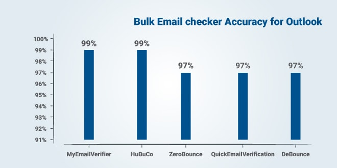 Top 5 Accurate Email Checker Services for Outlook