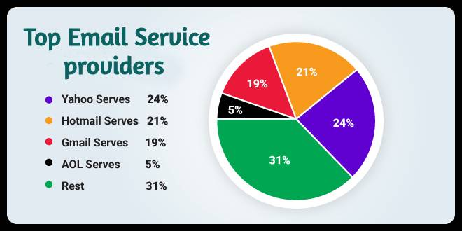 Most used Email service providers