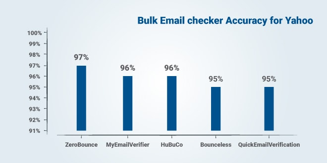 Top 5 Accurate Email Checker services for Yahoo
