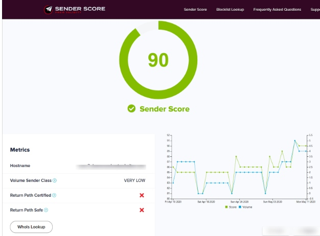 Sender Score Calculation
